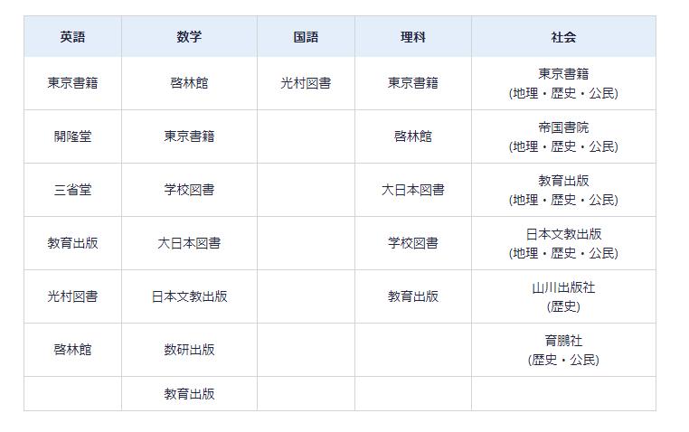 スタディサプリ 中学生 教科書準拠