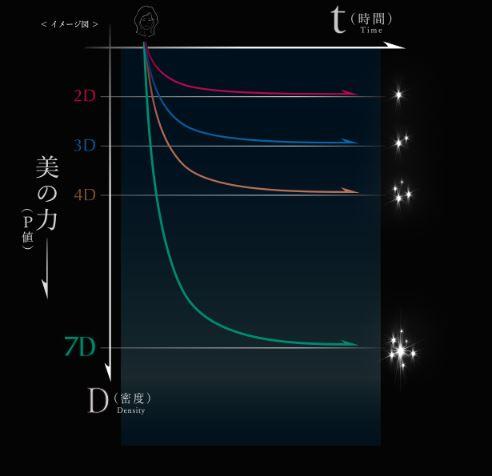 レプロナイザー7dplus 効果のグラフ